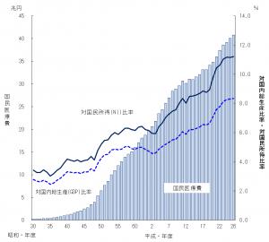 医療費の推移